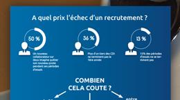 Miniature sur l'infographie sur l'échec d'un recrutement