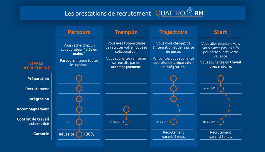 Retrouvez les offres de prestations de recrutement Quattro RH