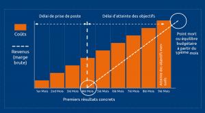 Graphique de rentabilité d'un recrutement commercial